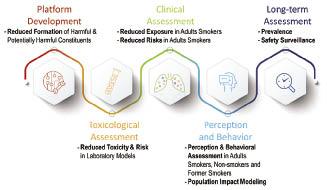 Σχήμα 1 Απεικόνιση του προγράμματος Έρευνας & Ανάπτυξης (R&D) Προϊόντων Δυνητικά Μειωμένου Κινδύνου (ΠΔΜΚ)