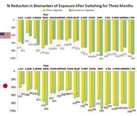 Σχήμα 2   Μείωση των επιπέδων των βιοδεικτών της έκθεσης στο τέλος των 2 μελετών διάρκειας 90 ημερών για τη μειωμένη έκθεση   www.ncbi.nlm.nih.gov/pubmed/28177489-www.ncbi.nlm.nih.gov/pubmed/28177498